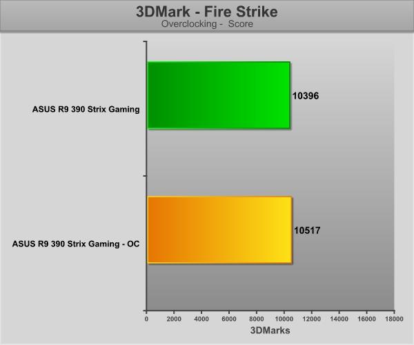 GraficosASUS390-3DMark-OC