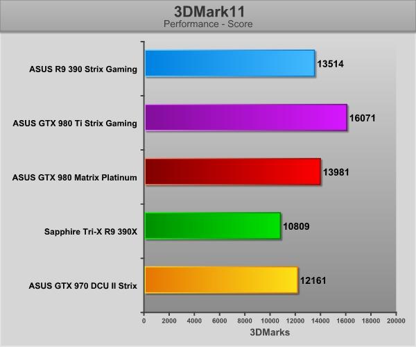 GraficosASUS390-3DMark11