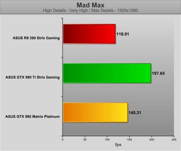 GraficosASUS390-MadMax