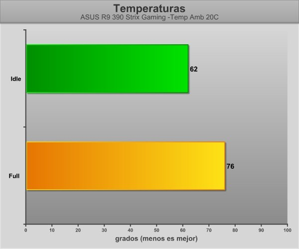 GraficosASUS390-Temps