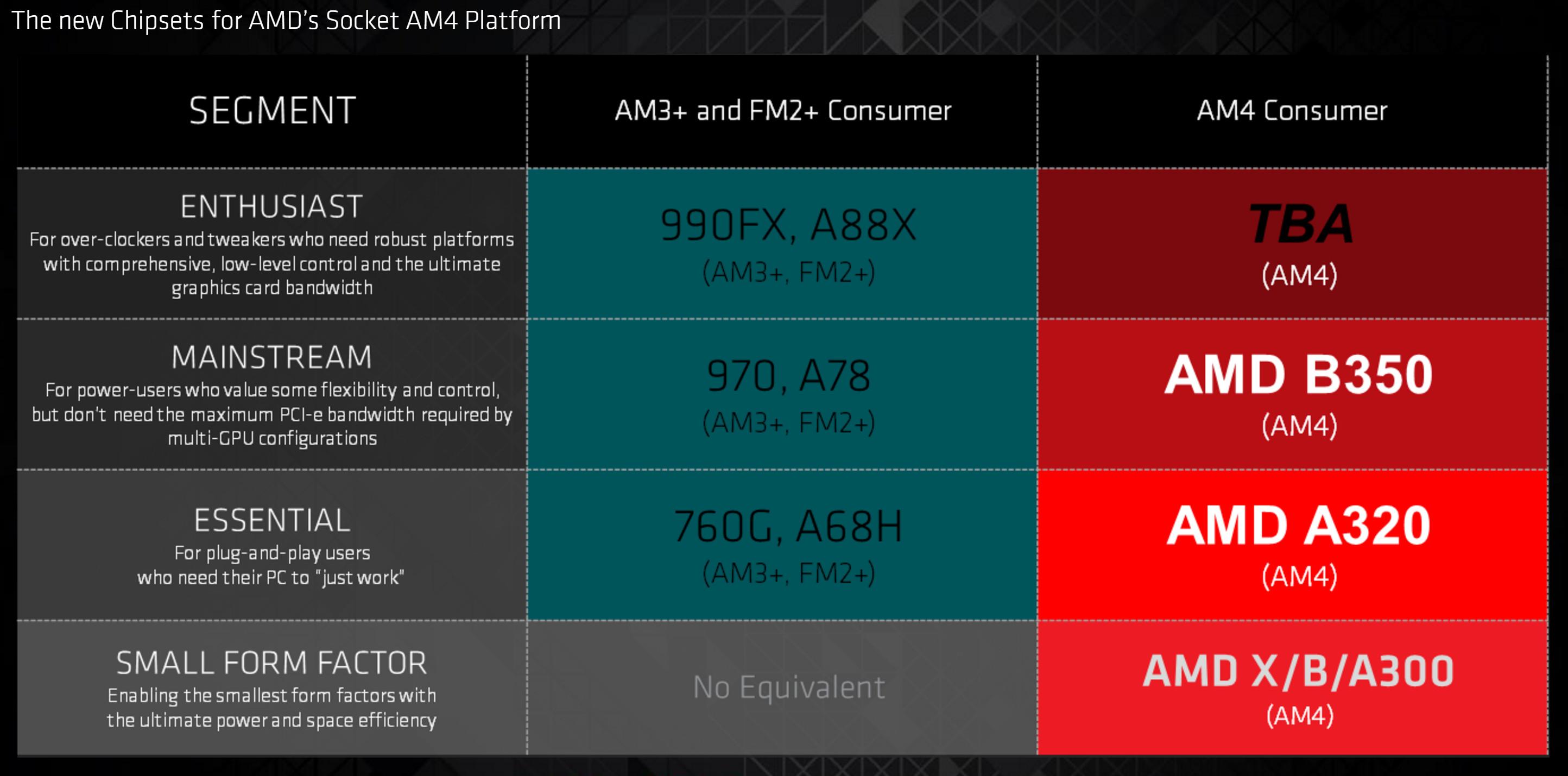 AMD Presenta La 7a Generacion De Procesadores A Series