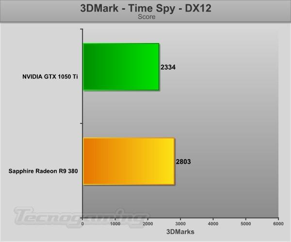 Comparación con la R9 380 de AMD ¿qué opinan?